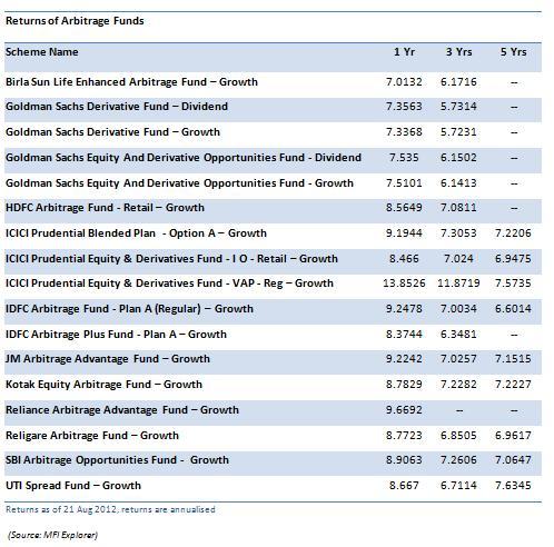 Different Arbitrage Opportunities